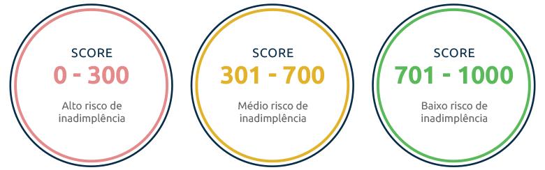 guia do score magico pdf